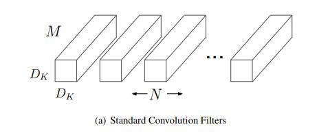 SSDにMobileNetを組み込んで軽量化する (2) - Fixstars Tech Blog /proc