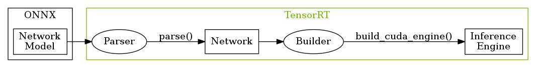 TensorRTでPSPNetのエンコーダを量子化する - Fixstars Tech